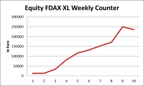 FDAX XL Weekly Counter