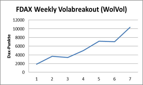 FDAX Weekly Volabreakout